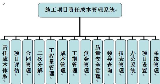 施工项目责任成本管理系统
